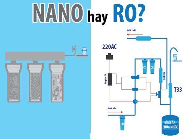 So sánh máy lọc nước RO và máy lọc nước Nano